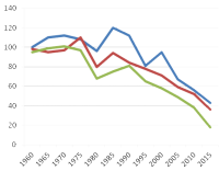 Selon une étude très inquiétante, le niveau baisse (au parlement)